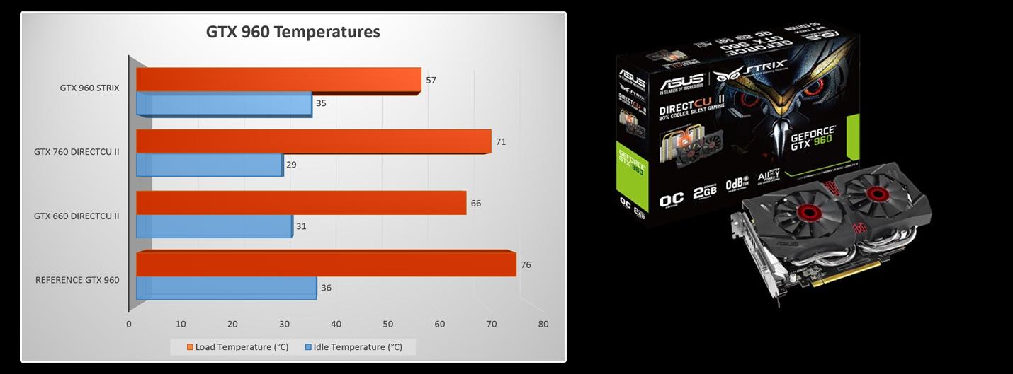 ASUS NVIDIA GTX 960